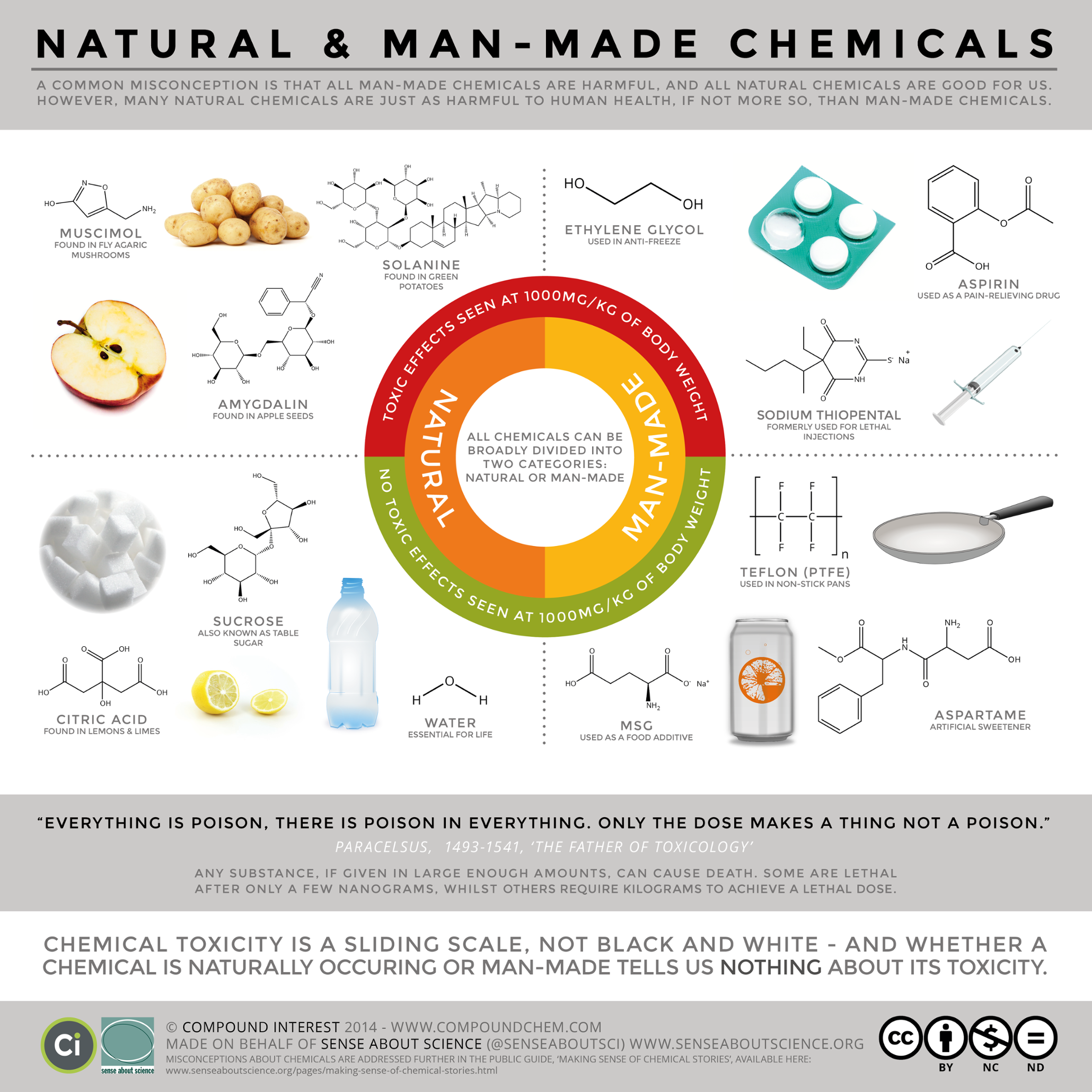 Poster of natural v man-made chemicals